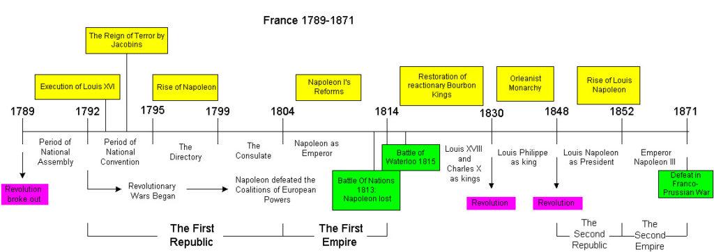 Revolution-francaise-Timeline-1024x362.jpg