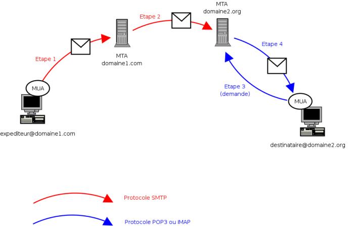 Etapes_envoi_email.png